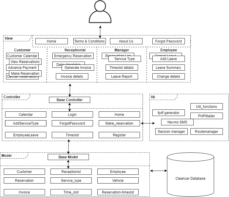 Project was done using a modified MVC archtecture
