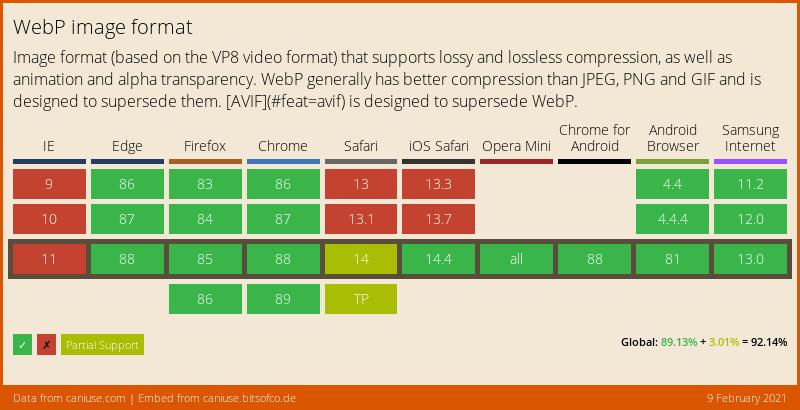 WebP browser support