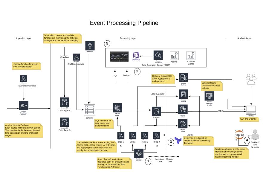 Multi Data Tier Architecture