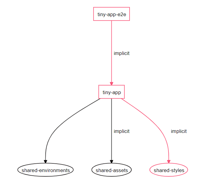Angular tiny app workspace dependency graph. The shared styles library is affecting the application project and its end-to-end testing project.