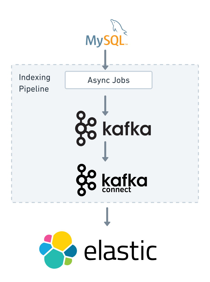 architecture of the indexing pipeline