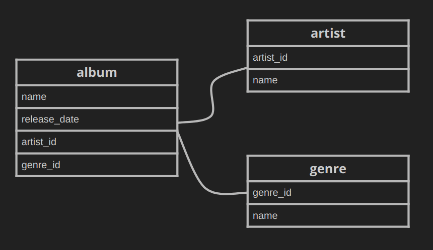 Database tables for albums, artists and genres