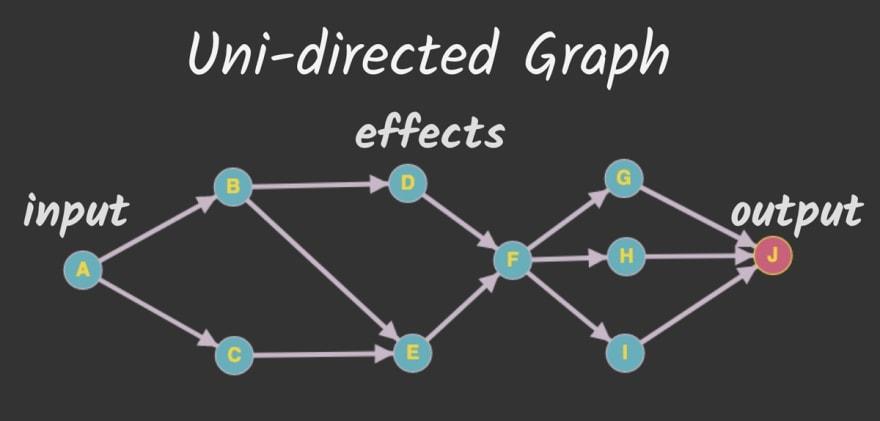 Web Audio graph representation