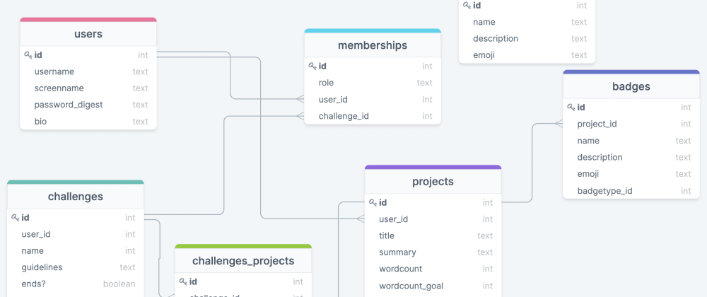 Cover image for Project planning for a React/Rails Writing Challenge app