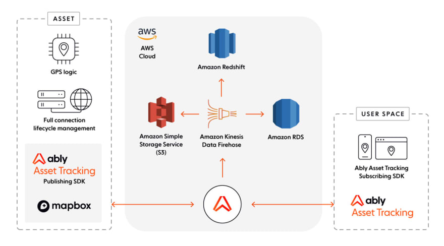 Ably Asset Tracking simplifies cloud architecture so Dev & Ops teams can refocus on their core product engineering