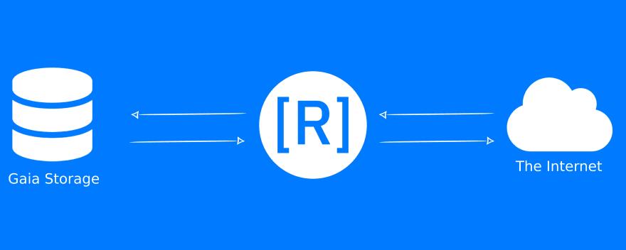 Runkod Diagram
