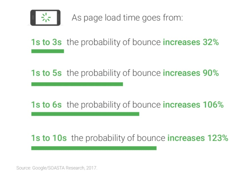 Probability of bounce as page load time increases