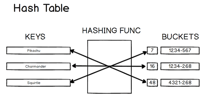 Visual Representation Of A Hash Table