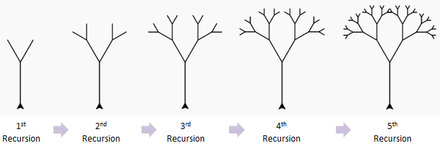five iterations of a recursive tree