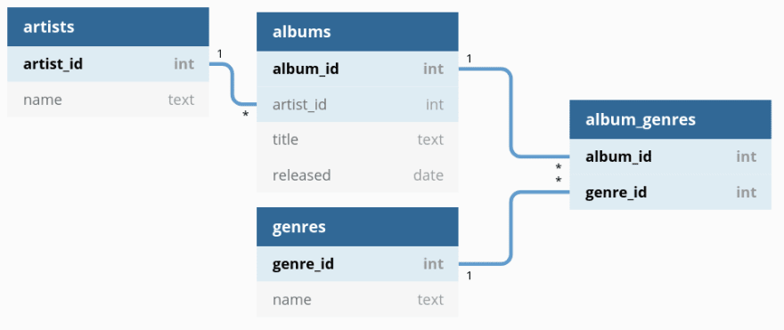 Sample schema relating musical artists, albums, and genres.<br>