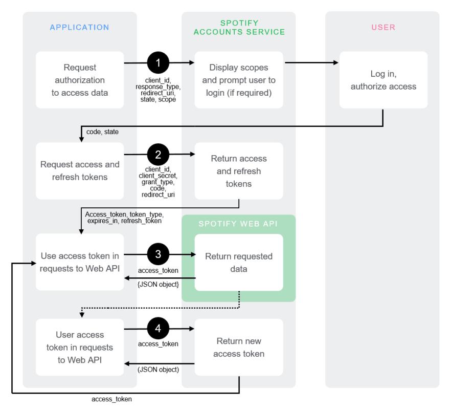 Spotify Web API Authorization with React & Rails - DEV