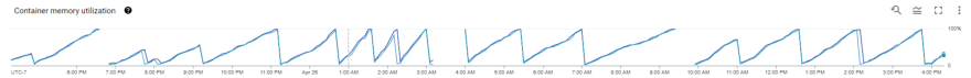 """""""Container memory utilization"""" chart showing a series of steady increases followed by steep drops to 0."""