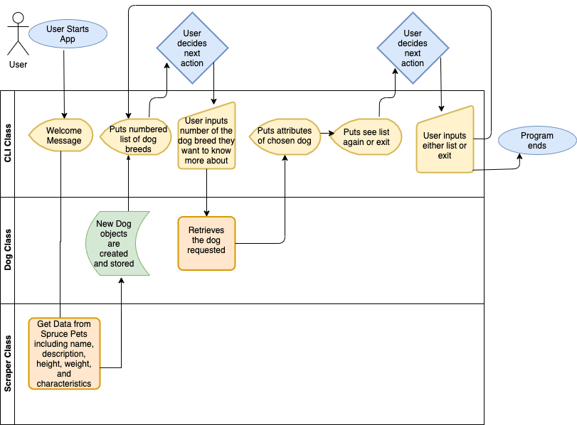Flowchart of how Hairless Furever the CLI gem will work