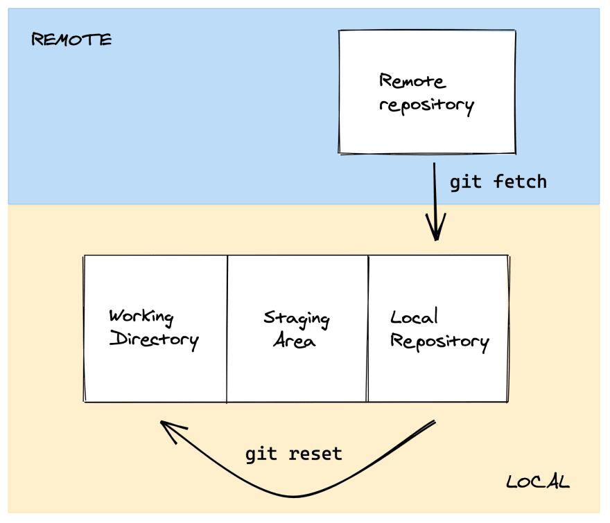git-schema