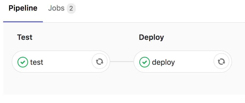 Cover image for Setting up automated testing and deployment to Gigalixir for a Phoenix Application using GitLab.
