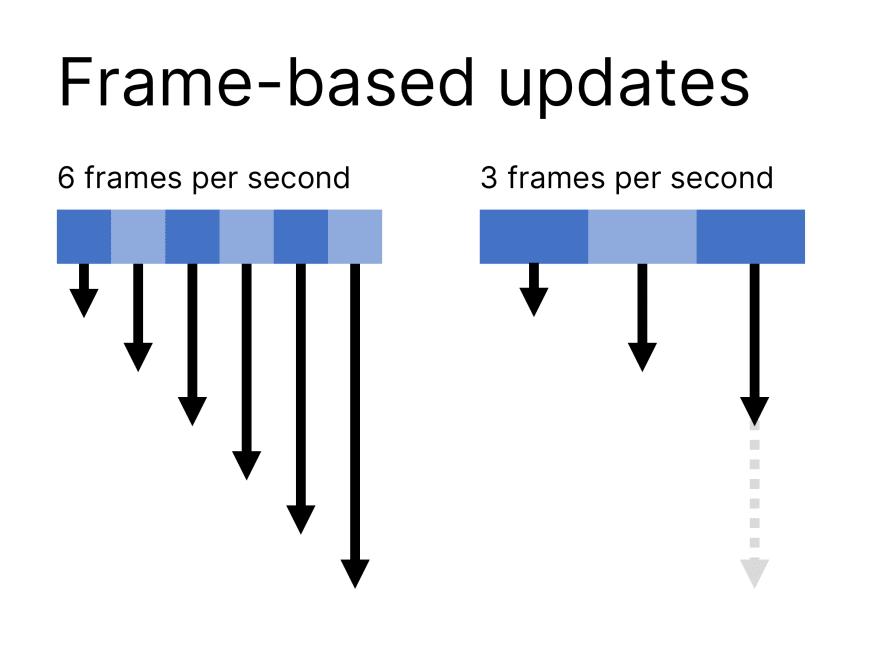 frame-based