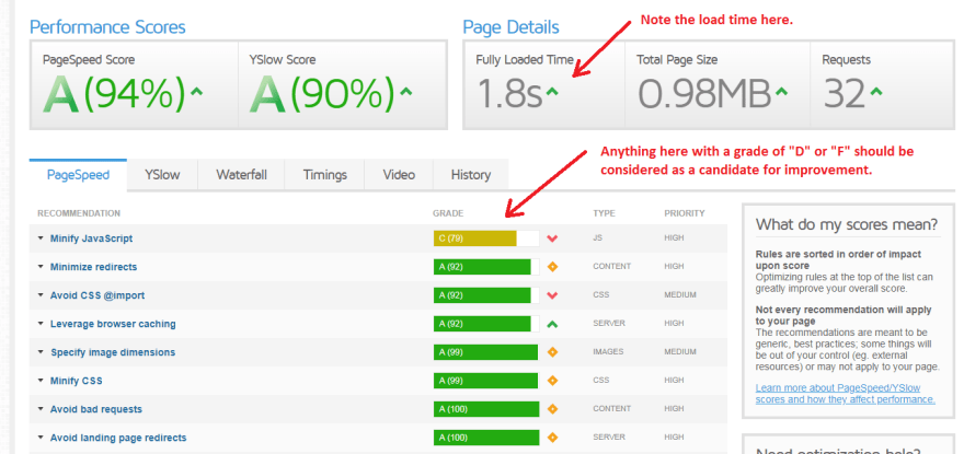 PageSpeed tab: Performance Scores & Page Details
