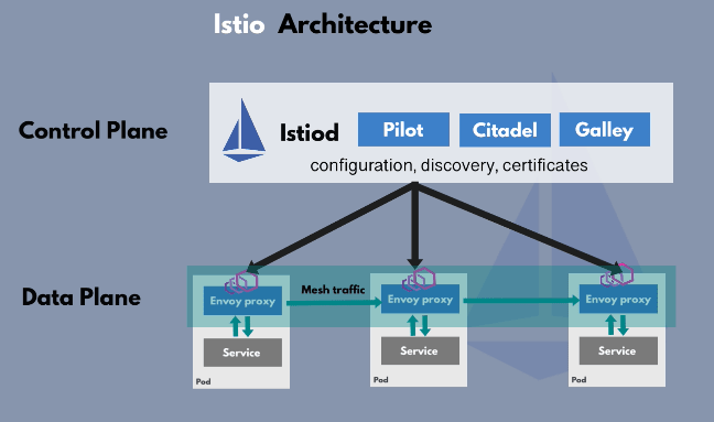 Istio Architecture