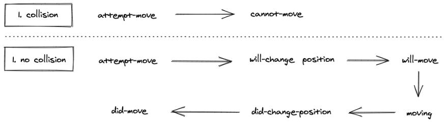 move schema