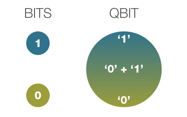 A classical bit vs. a qubit