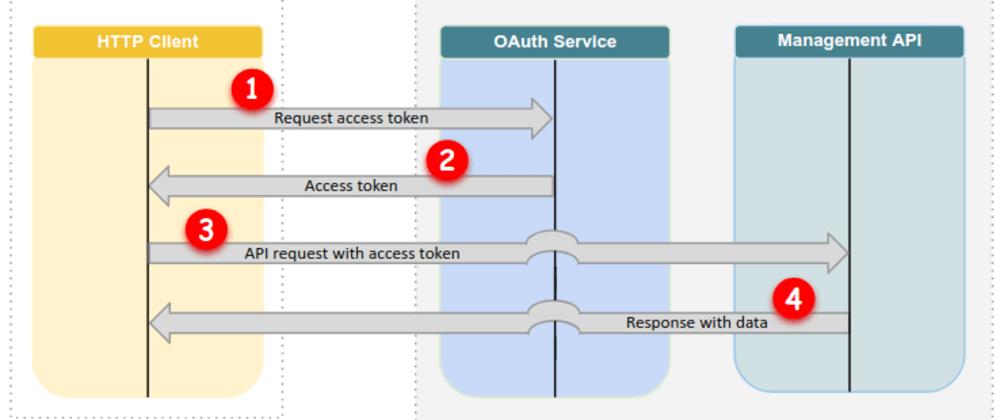 Cover image for Authentication with Google in NodeJS