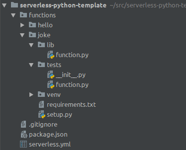 The directory structure