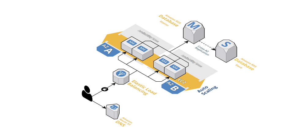 Cover image for Deployment Strategies for Auto-Scaling and Load Balancing EC2 Instances in AWS