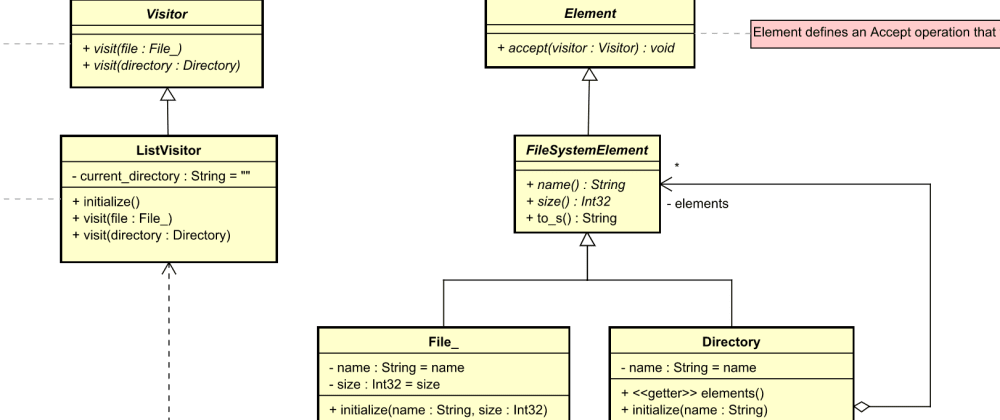 Cover image for UML diagram for GoF design pattern examples in Crystal