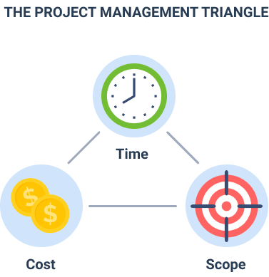 Triple Constraint Model