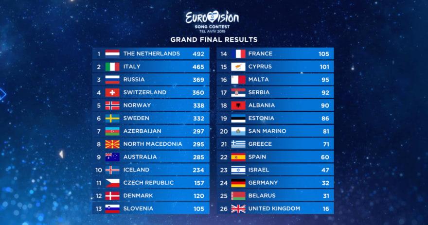 2019 Eurovision Leaderboard