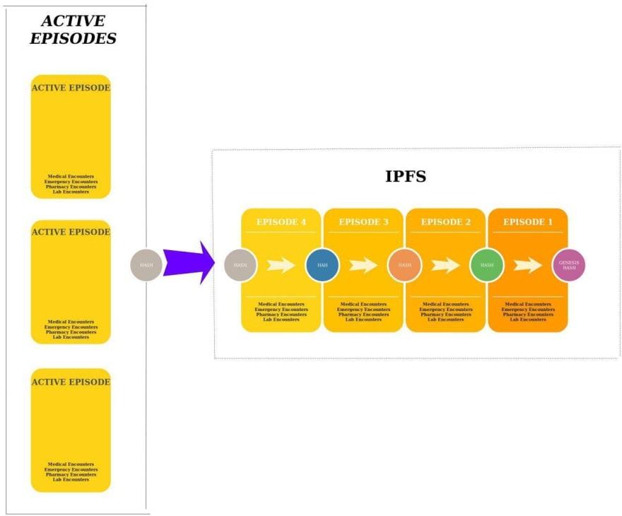 IPFS storage order