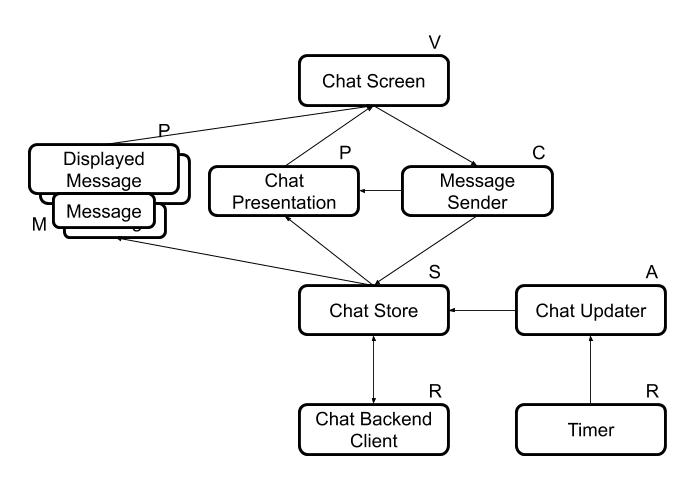 Chat Application Components