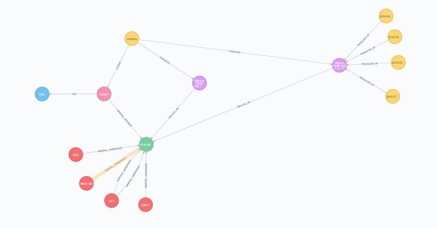 Neo4j data visualization