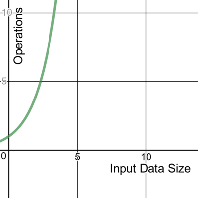 A graph showing exponential time complexity