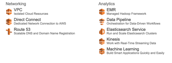AWS Dashboard