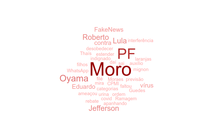 Word cloud with negative headlines on UOL