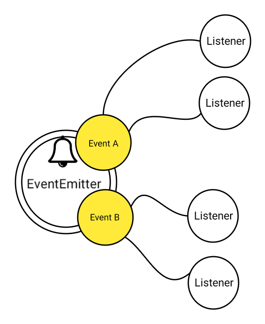 Node.js event listner