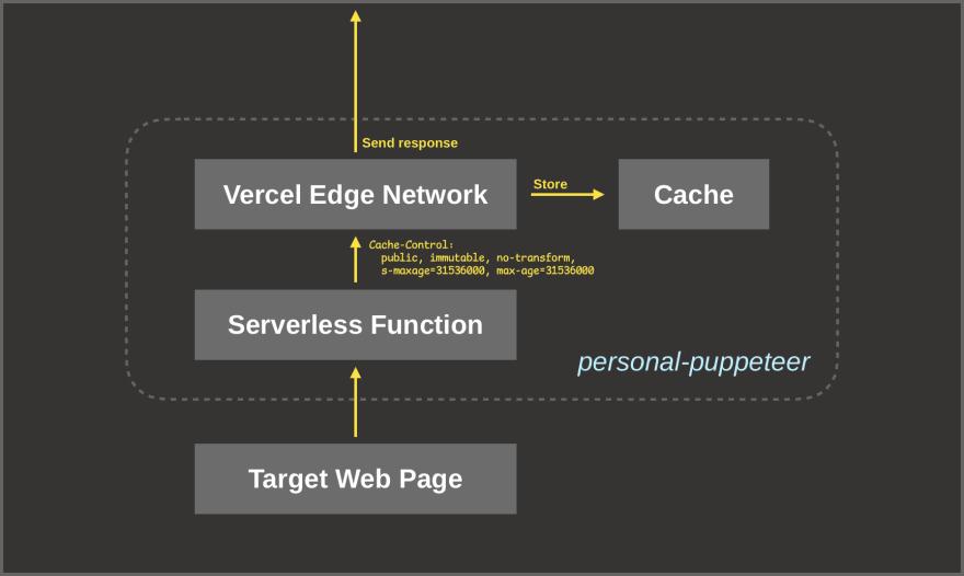 Diagram for cache miss scenario (2)