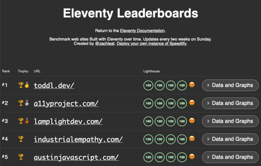 Screenshot of the Eleventy Leaderboards top 5