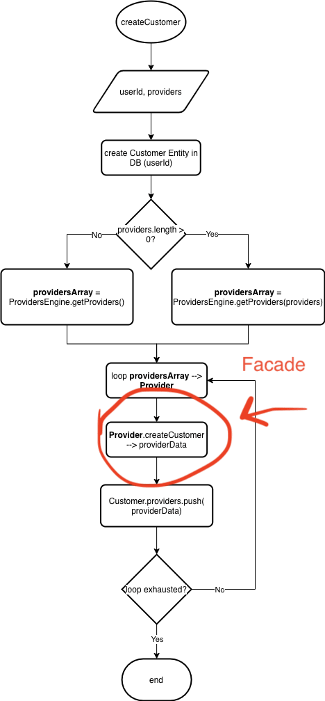 Simple Interface to a Complex System of Components.