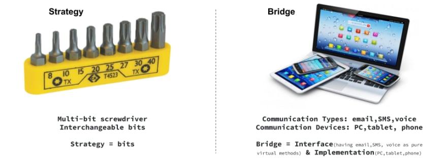 Strategy vs Bridge Design Pattern Vishal Chovatiya Cpp