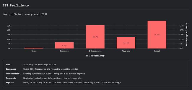 CSS Proficiency