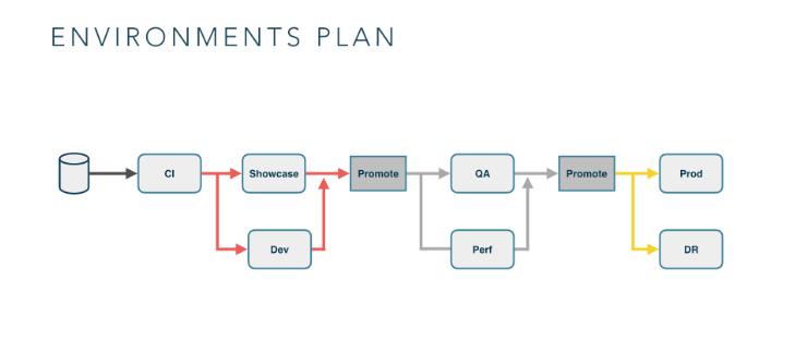Environment Plan for Continuous Delivery