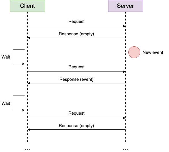 HTTP Polling Diagram