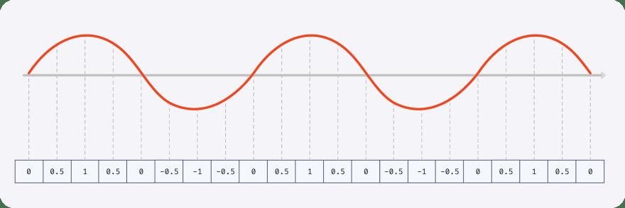 Diagram of 32-bit numbers