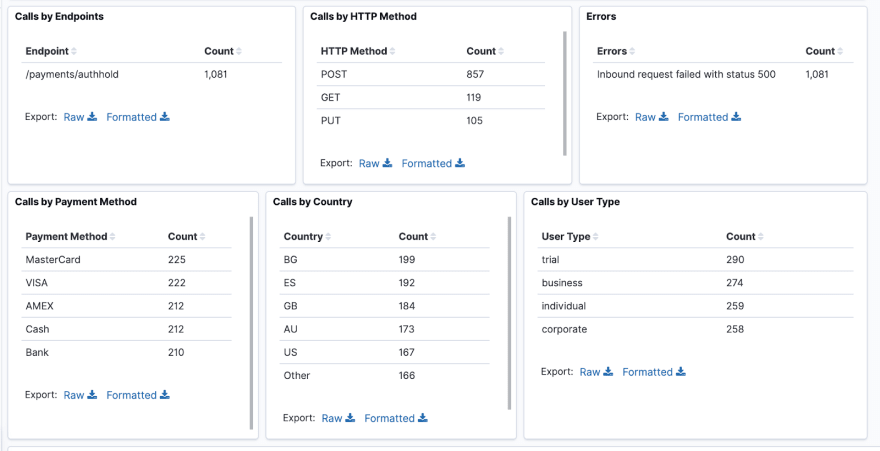 filtered /payments/authhold dashboard