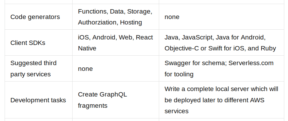 Cover image for GraphQL and REST APIs with AWS