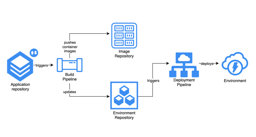push gitops deployments
