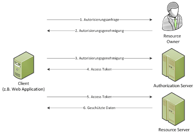 oauth2-facebook-workflow