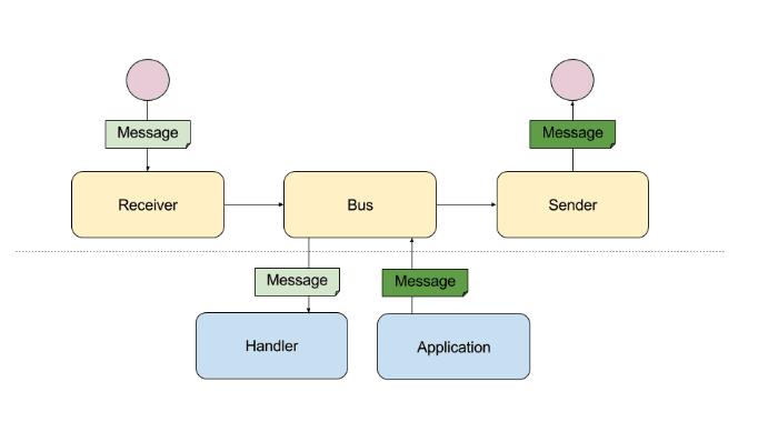 Messenger Component